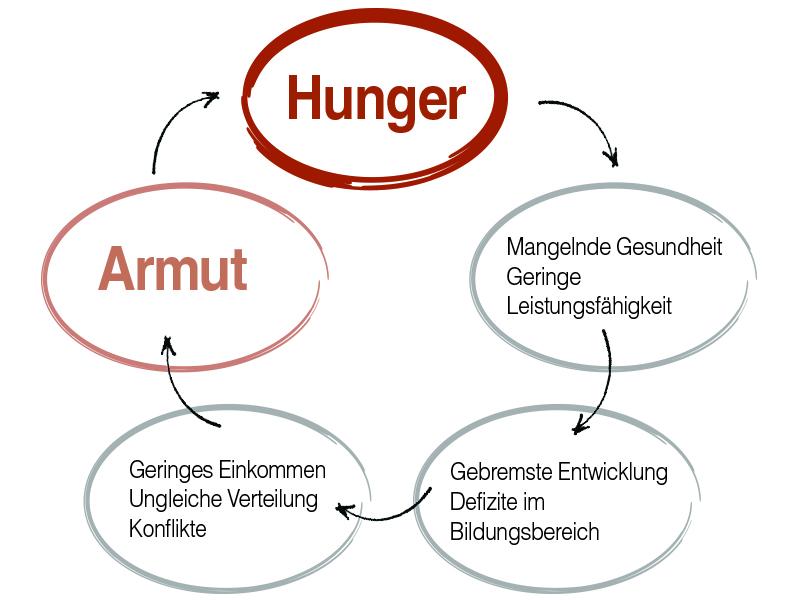 Teufelskreis Der Armut